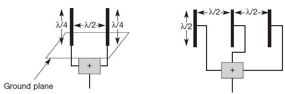Gambar 2.10. Keragaman Sistem Antena